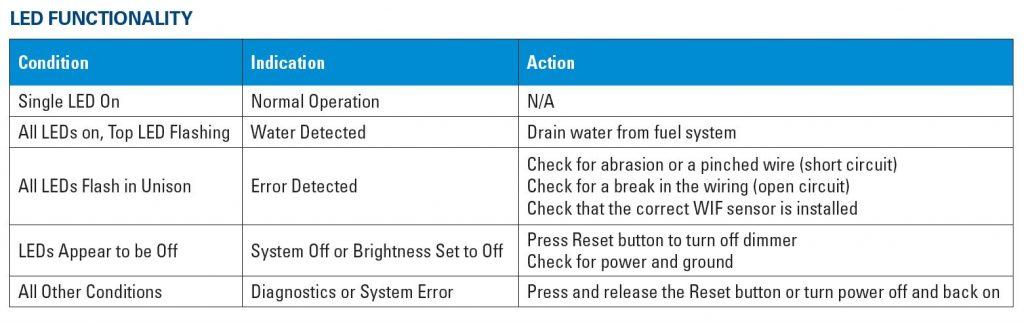 X22012 LED Functionality